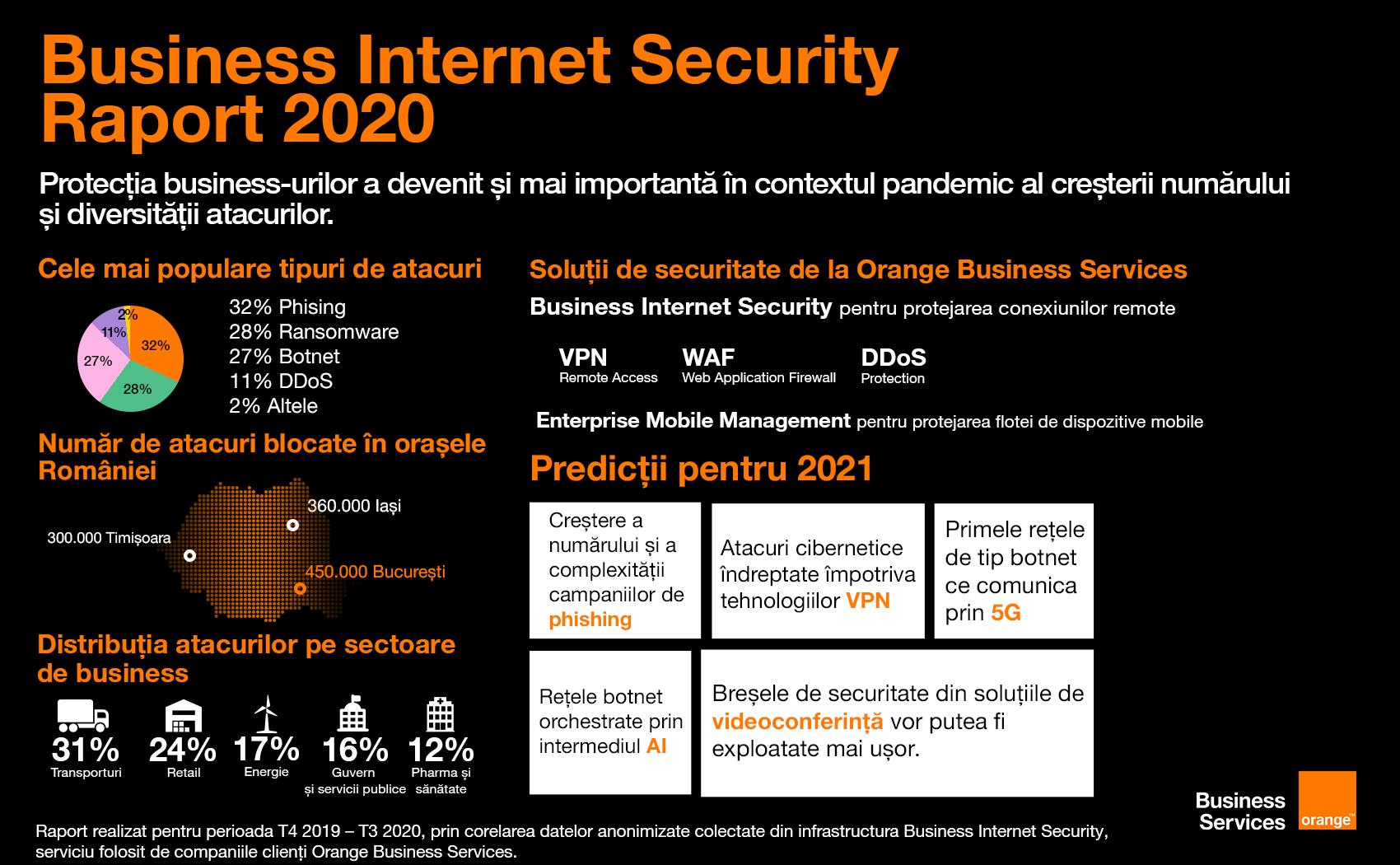 Provocările ultimului an în securitate cibernetică în raportul Business Internet Security 2020 al Orange