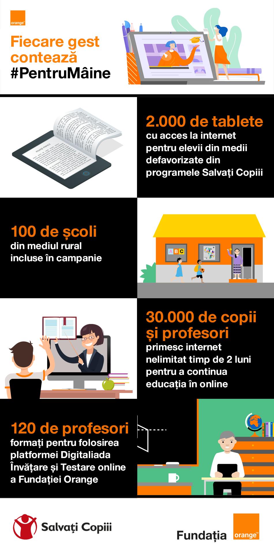 Orange susţine accesul la educaţie digitală împreună cu Salvaţi Copiii şi Fundaţia Orange
