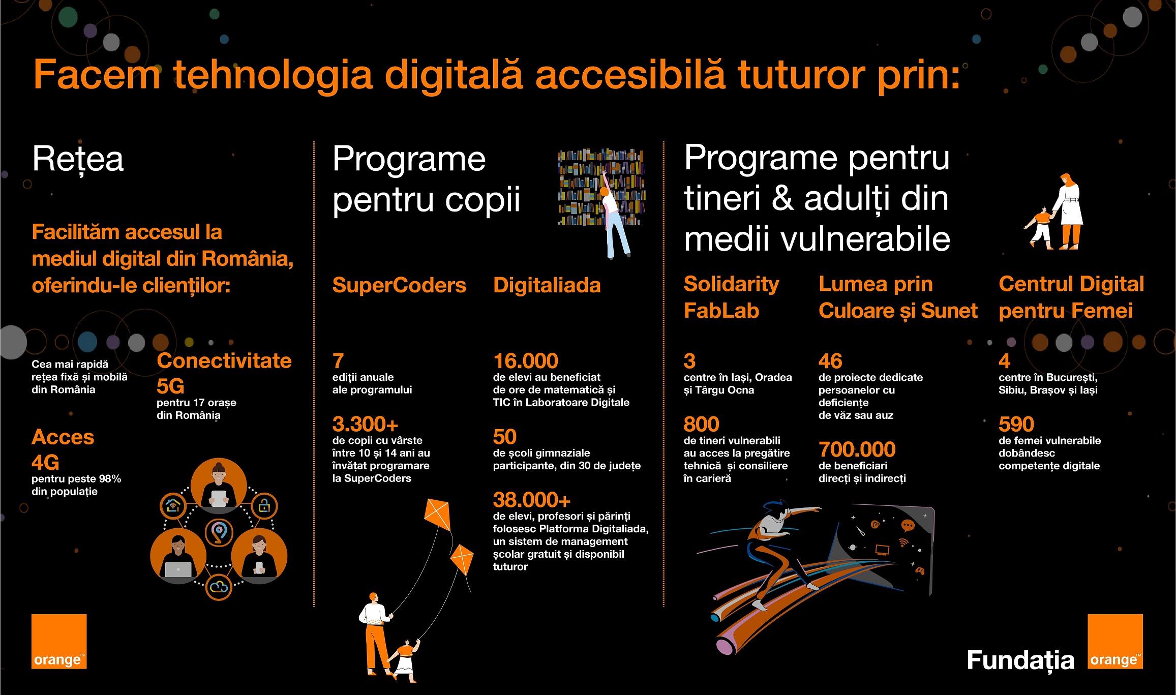 Orange lansează o nouă campanie națională de conștientizare a importanței accesului la tehnologia digitală