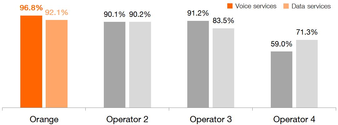 Orange este cea mai bună reţea din România, conform Systemics PAB