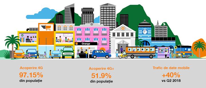 Orange România anunță rezultatele financiare pentru cel de-al doilea trimestru din 2019